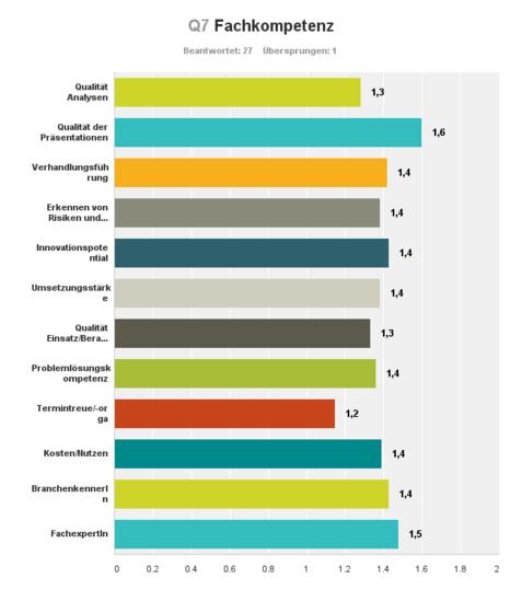 Kundenbewertung Fachkompetenz abgeschlossene Mandate